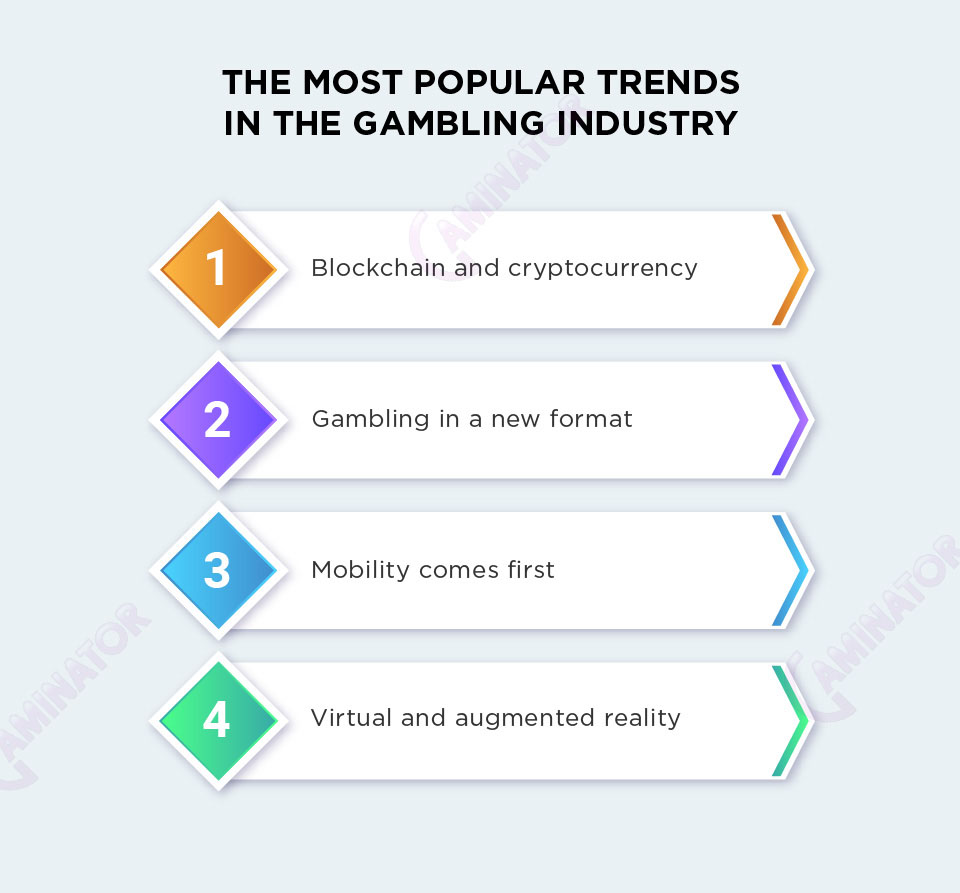 The most popular gambling trends: infographic