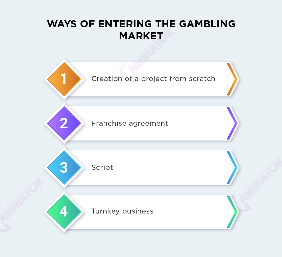 The most popular ways of an online casino creation