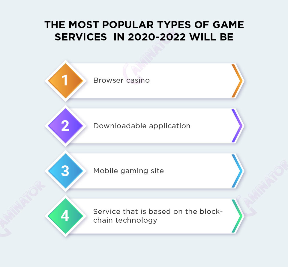 Popular types of online game services: infographic