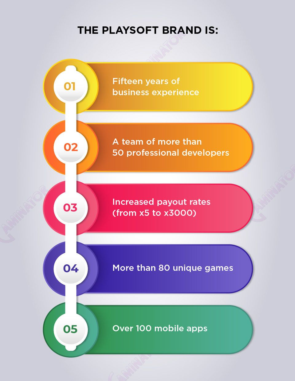 The Playsoft brand in figures: Infographic